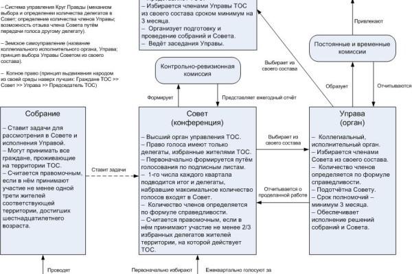 Схема организации органов ТОС, самоуправления граждан