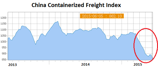 China Containerized Freight index