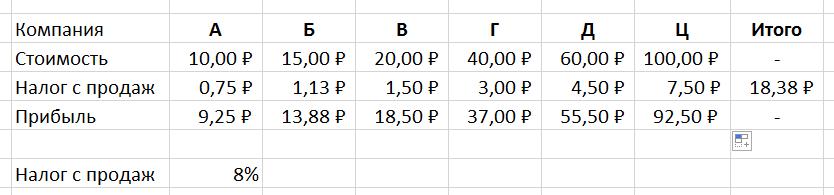 Распределение налога с продаж по цепочке посредников