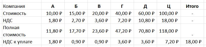 Распределение НДС по цепочке посредников