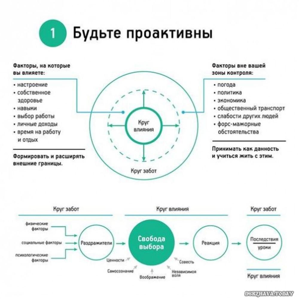 navyk-1-proaktivnost
