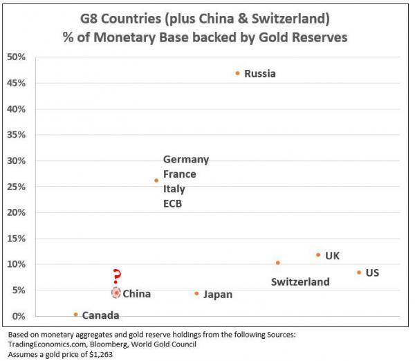 Сколько страны держат в золоте