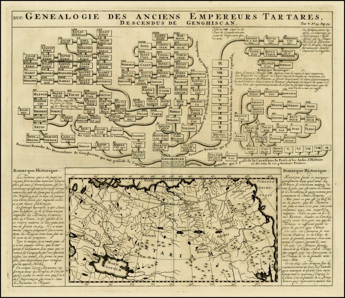 Генеалогическоедрево императоров Тартарии