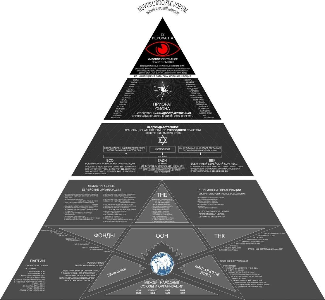 Закулисные правители — Комитет 300