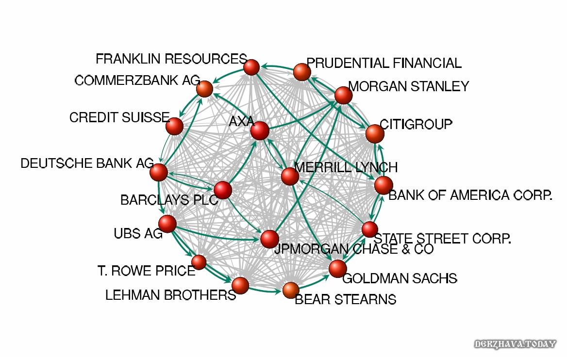 Надсистема из крупнейших финансовых институтов (иллюстрация, не отражает реальное положение)