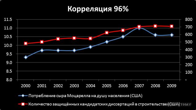 lozhnaya-korrelyatsiya
