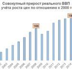 Почему Россия легче других переживёт наступающий кризис